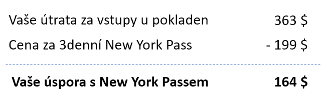 New York Pass - úspora